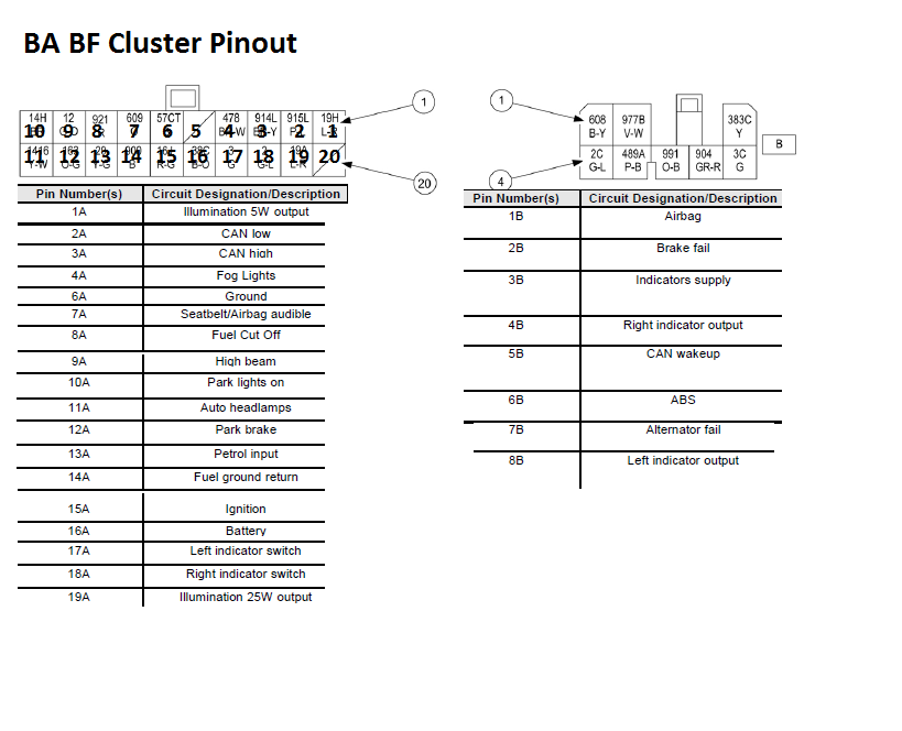 BA BF Cluster Pinout bf falcon stereo wiring diagram wiring diagram and schematic design ford territory stereo wiring diagram at gsmportal.co